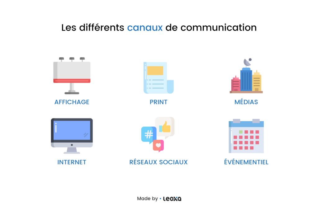 Canaux de communication
